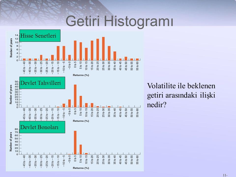 11- Getiri Histogramı Volatilite ile beklenen getiri arasındaki ilişki nedir? Hisse Senetleri Devlet Tahvilleri Devlet Bonoları