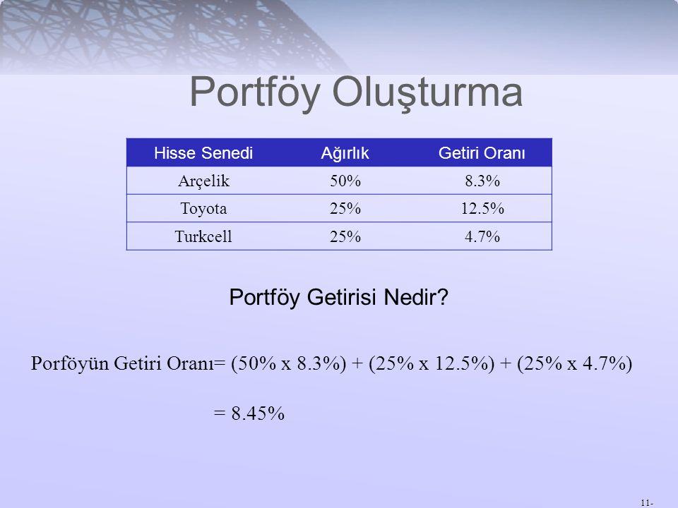 11- Portföy Oluşturma Hisse SenediAğırlıkGetiri Oranı Arçelik50%8.3% Toyota25%12.5% Turkcell25%4.7% Portföy Getirisi Nedir? Porföyün Getiri Oranı= (50