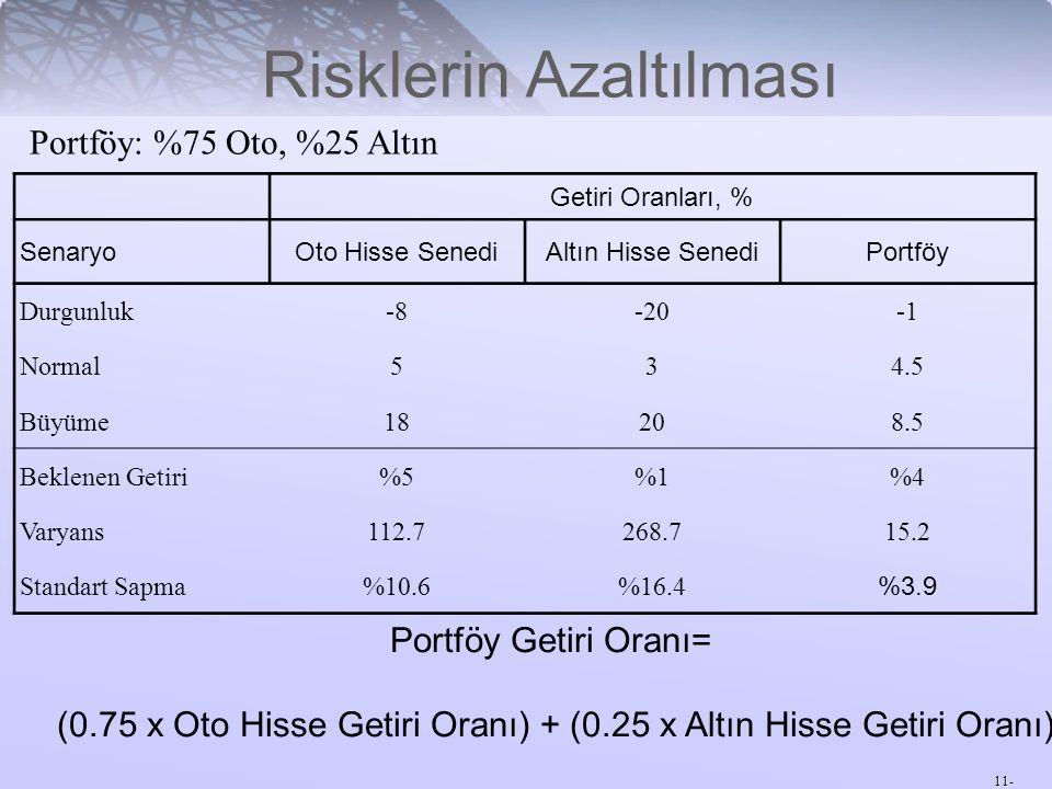 11- Risklerin Azaltılması Getiri Oranları, % SenaryoOto Hisse SenediAltın Hisse SenediPortföy Durgunluk-8-20 Normal534.5 Büyüme18208.5 Beklenen Getiri