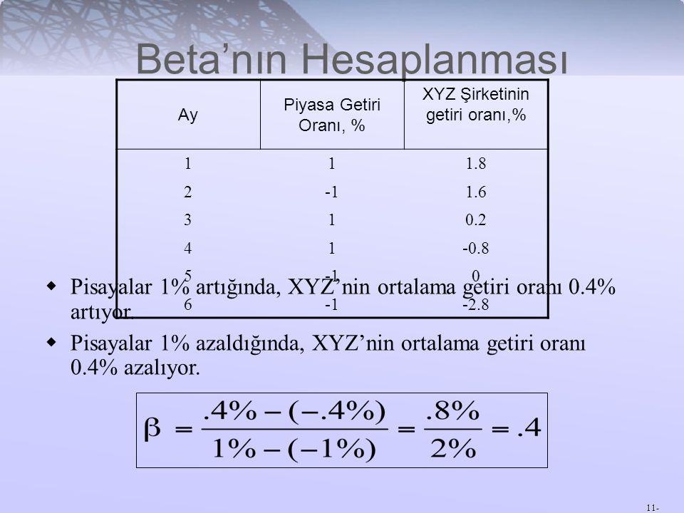 11- Beta'nın Hesaplanması Ay Piyasa Getiri Oranı, % XYZ Şirketinin getiri oranı,% 111.8 21.6 310.2 41-0.8 50 6 -2.8  Pisayalar 1% artığında, XYZ'nin