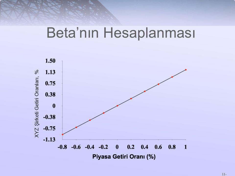 11- XYZ Şirketi Getiri Oranları, % Beta'nın Hesaplanması