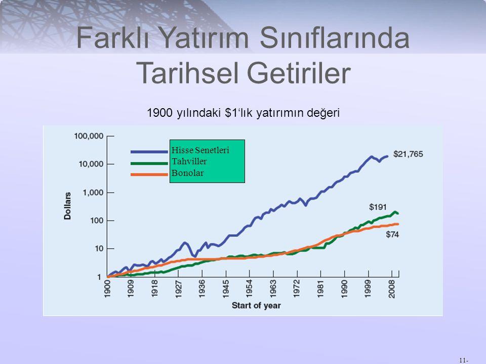 11- Farklı Yatırım Sınıflarında Tarihsel Getiriler 1900 yılındaki $1'lık yatırımın değeri Hisse Senetleri Tahviller Bonolar