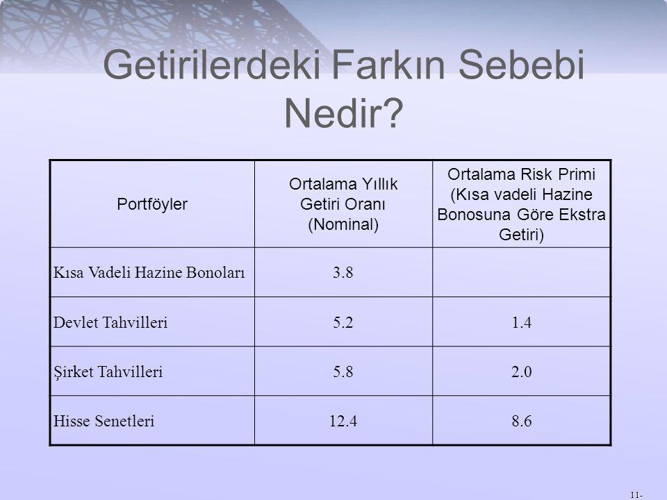 11- Getirilerdeki Farkın Sebebi Nedir? Portföyler Ortalama Yıllık Getiri Oranı (Nominal) Ortalama Risk Primi (Kısa vadeli Hazine Bonosuna Göre Ekstra