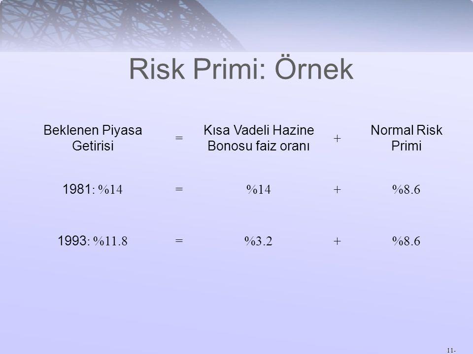 11- Risk Primi: Örnek Beklenen Piyasa Getirisi = Kısa Vadeli Hazine Bonosu faiz oranı + Normal Risk Primi 1981 : %14 =%14+%8.6 1993 : %11.8 =%3.2+%8.6