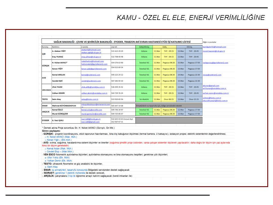 KAMU - ÖZEL EL ELE, ENERJİ VERİMLİLİĞİNE