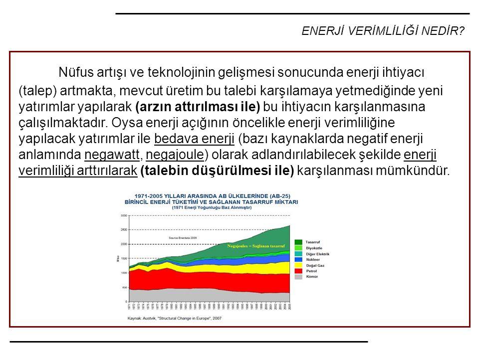 ENERJİ VERİMLİLİĞİ NEDİR? Nüfus artışı ve teknolojinin gelişmesi sonucunda enerji ihtiyacı (talep) artmakta, mevcut üretim bu talebi karşılamaya yetme