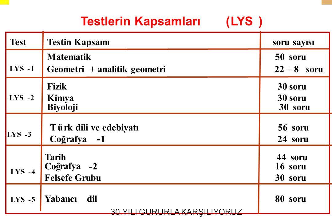Soru sayısı Testlerin Kapsamlar?(LYS) TestTestin Kapsam .
