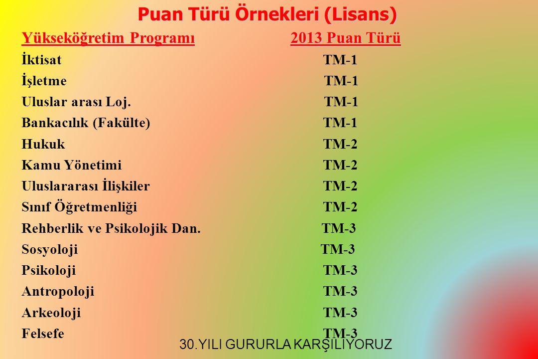 Yükseköğretim Programı2013 Puan Türü İktisat TM-1 İşletme TM-1 Uluslar arası Loj.