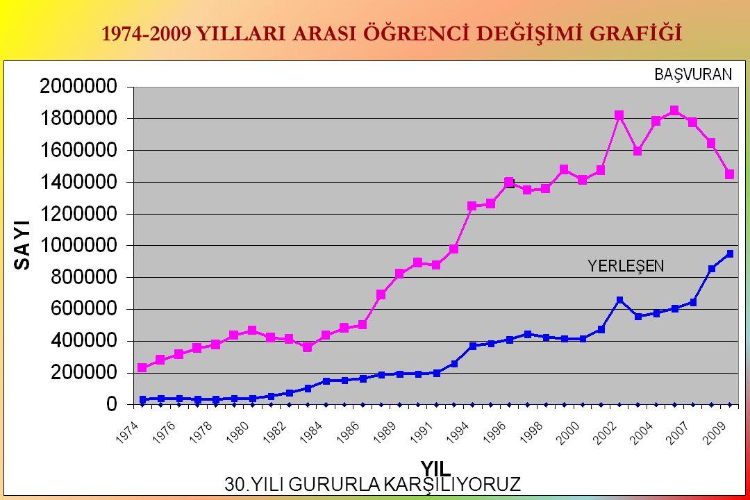 1974-2009 YILLARI ARASI ÖĞRENCİ DEĞİŞİMİ GRAFİĞİ 30.YILI GURURLA KARŞILIYORUZ