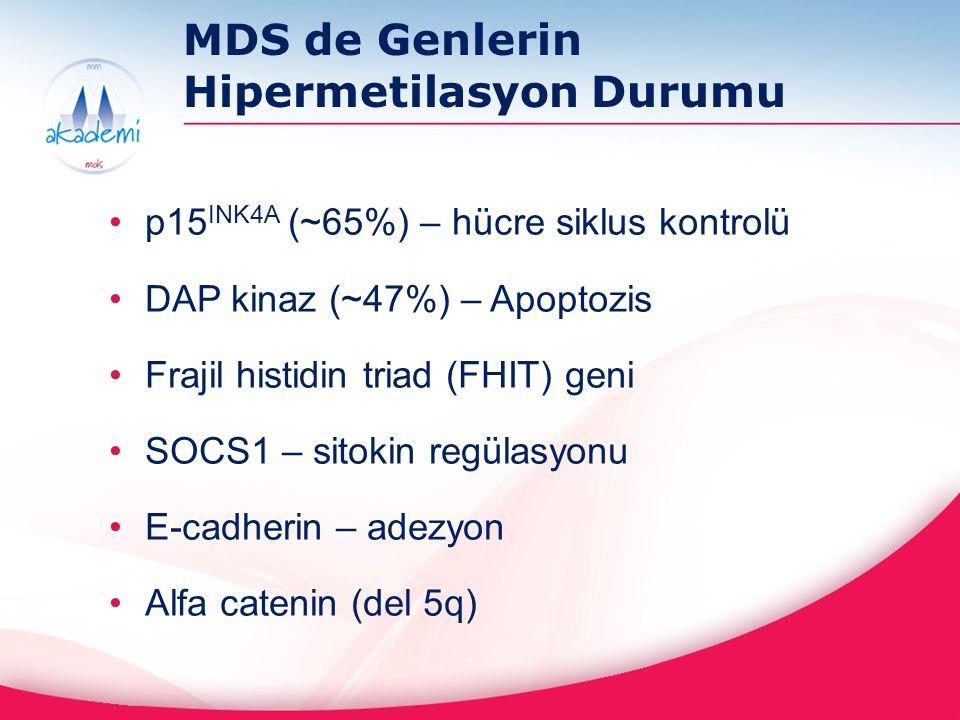 MDS de Genlerin Hipermetilasyon Durumu p15 INK4A (~65%) – hücre siklus kontrolü DAP kinaz (~47%) – Apoptozis Frajil histidin triad (FHIT) geni SOCS1 –