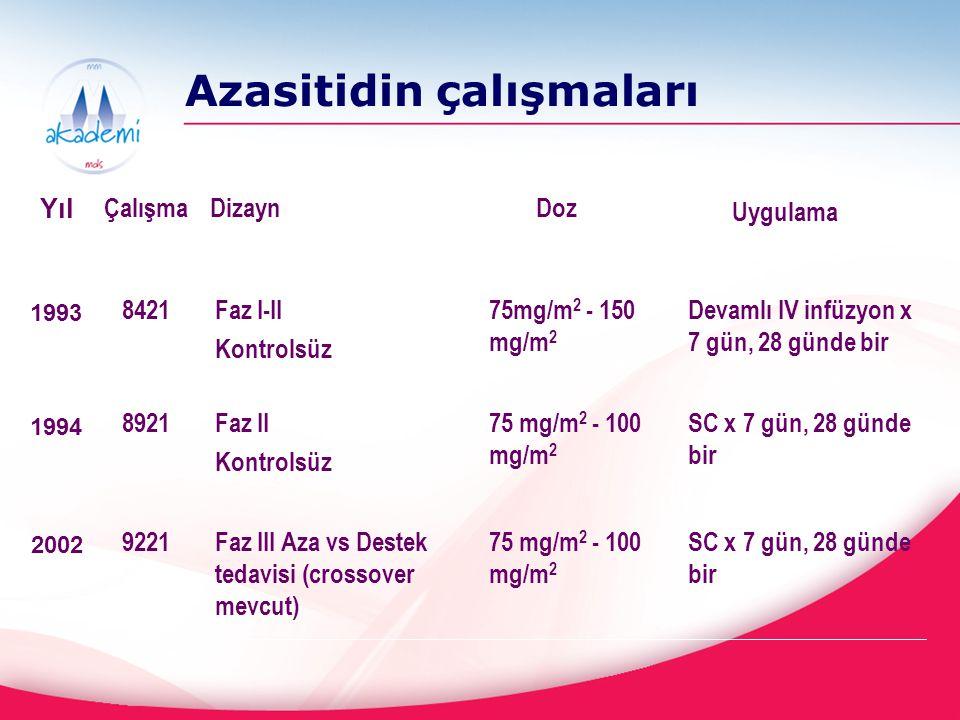 Azasitidin çalışmaları SC x 7 gün, 28 günde bir 75 mg/m 2 - 100 mg/m 2 Faz III Aza vs Destek tedavisi (crossover mevcut) 9221 SC x 7 gün, 28 günde bir