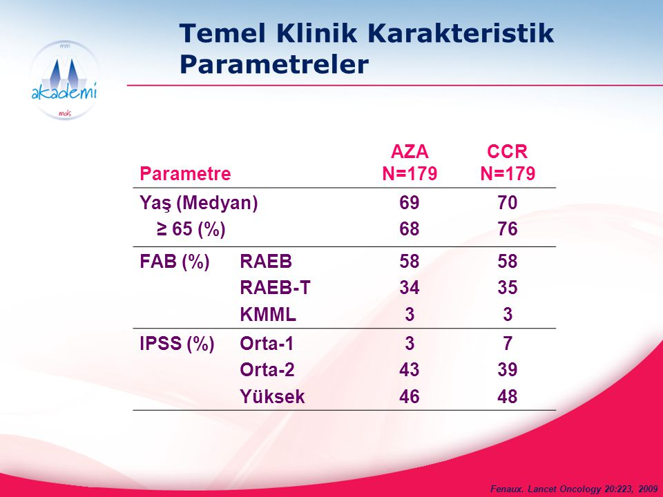 Temel Klinik Karakteristik Parametreler Parametre AZA N=179 CCR N=179 Yaş (Medyan) ≥ 65 (%) 69 68 70 76 FAB (%) RAEB RAEB-T KMML 58 34 3 58 35 3 IPSS