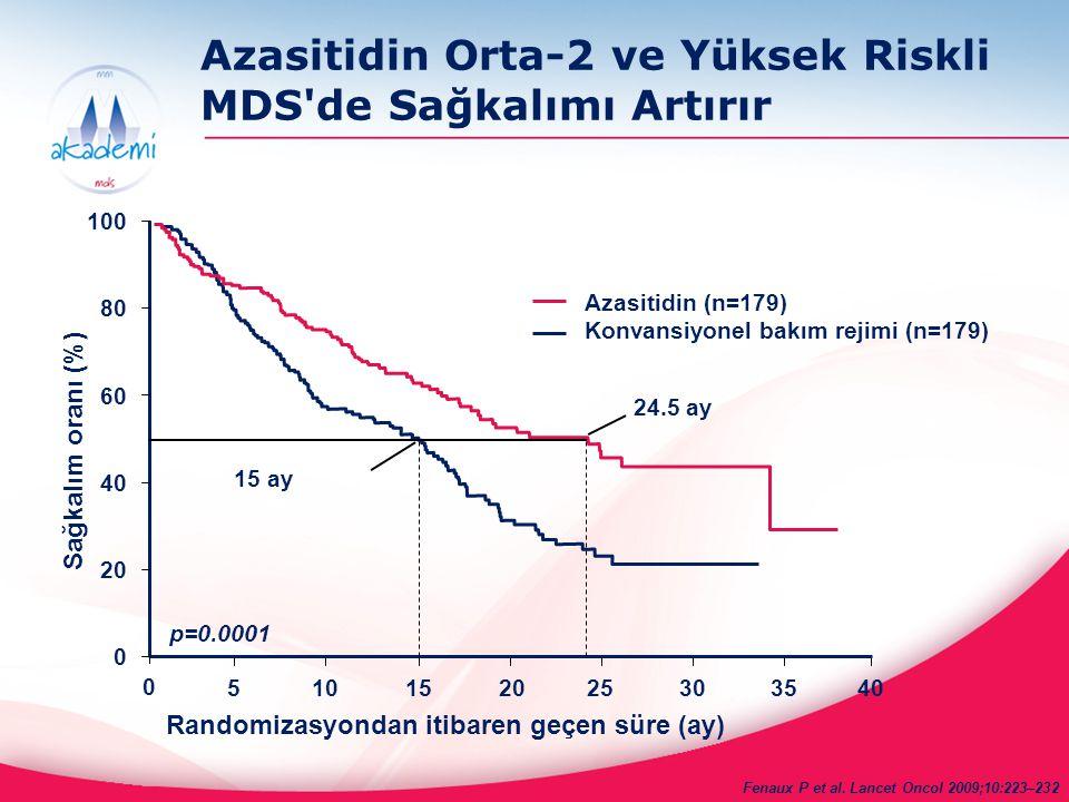 Primer Sonlanım Noktaları: Sonuçlar Medyan sağkalım: o 24.4 ay azasitidin grubunda vs 15 ay konvansiyonel tedavi rejimlerinde(CCR) (p< 0.0001) o 9.4 ay medyan sağkalım avantajı Azasitidin alan hastalar vs CCR Toplam Sağkalımı %74 oranında uzatır o HR =0.58 (95% CI: 0.43-0.77) 2 yıllık sağkalım avantajı oranı: o %50.8 Azasitidin grubu vs %26.2 CCR grubu (p<0.0001) Fenaux P et al.