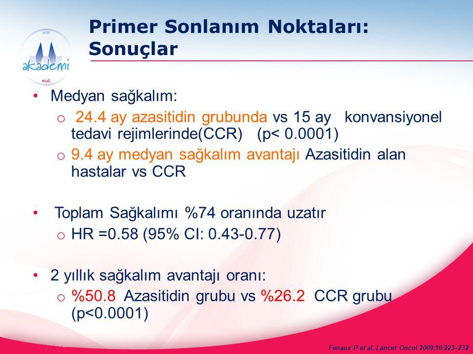 Sekonder Sonlanım Noktaları: Sonuçlar AML'ye ya da ölüme kadar geçen süre o 13 ay AZA grubunda vs 7.6 ay CCR grubunda, p=0.003 AML'ye kadar geçen süre o 26.1 ay AZA grubunda vs 12.4 ay CCR grubunda,p=0.004 RBC Transfüzyon Bağımsızlığı o 45% AZA grubu vs 11% CCR grubu, p<0.0001 Fenaux P et al.