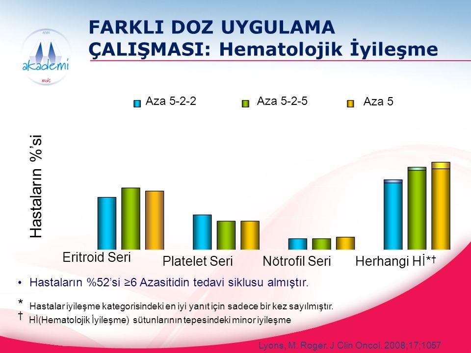 Hastaların %52'si ≥6 Azasitidin tedavi siklusu almıştır. * Hastalar iyileşme kategorisindeki en iyi yanıt için sadece bir kez sayılmıştır. † Hİ(Hemato