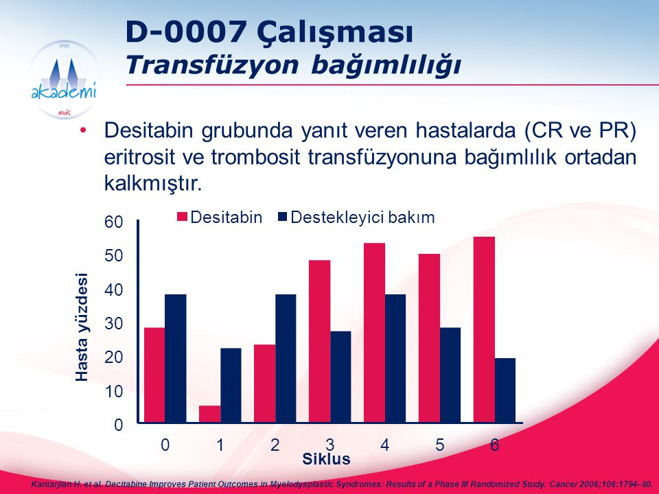 D-0007 Çalışması Transfüzyon bağımlılığı Desitabin grubunda yanıt veren hastalarda (CR ve PR) eritrosit ve trombosit transfüzyonuna bağımlılık ortadan