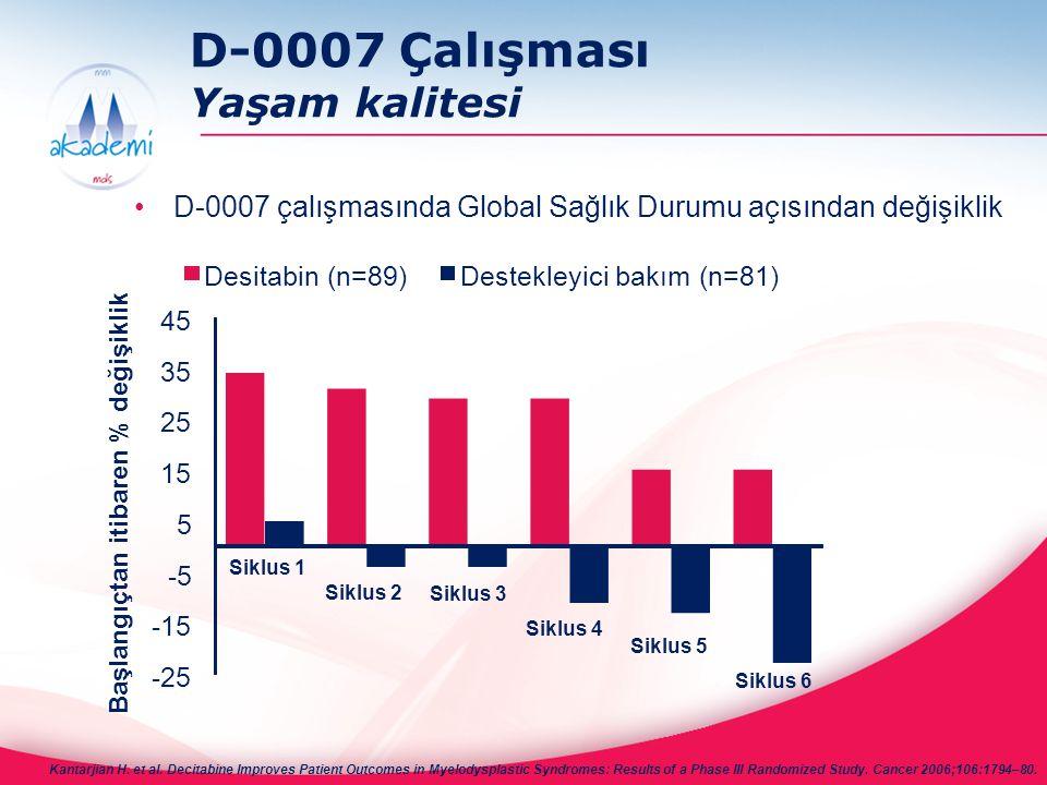 D-0007 Çalışması Yaşam kalitesi D-0007 çalışmasında Global Sağlık Durumu açısından değişiklik Siklus 1 Siklus 2 Siklus 3 Siklus 4 Siklus 5 Siklus 6 Ka