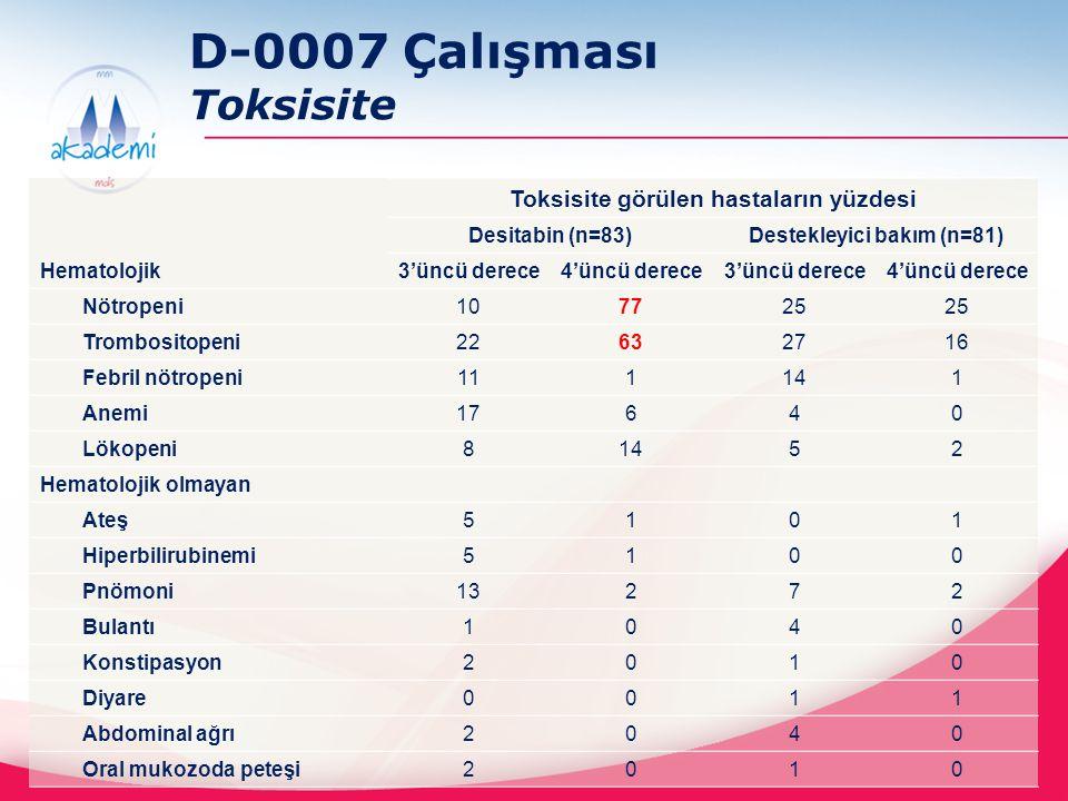 D-0007 Çalışması Toksisite Toksisite görülen hastaların yüzdesi Desitabin (n=83)Destekleyici bakım (n=81) Hematolojik 3'üncü derece4'üncü derece3'üncü