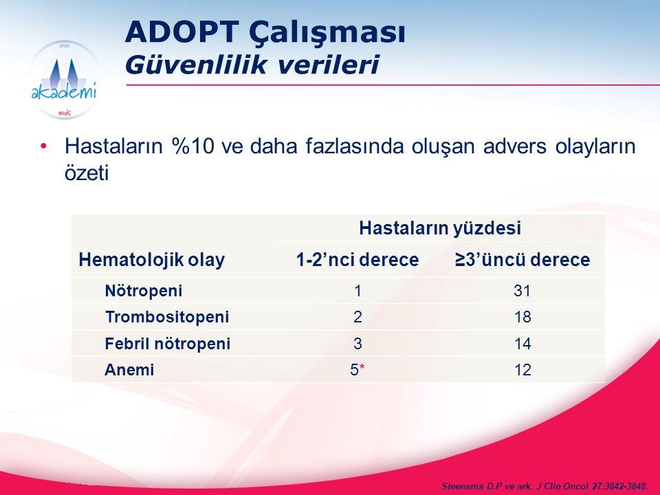 ADOPT Çalışması Güvenlilik verileri Hastaların %10 ve daha fazlasında oluşan advers olayların özeti Hastaların yüzdesi Hematolojik olay1-2'nci derece≥