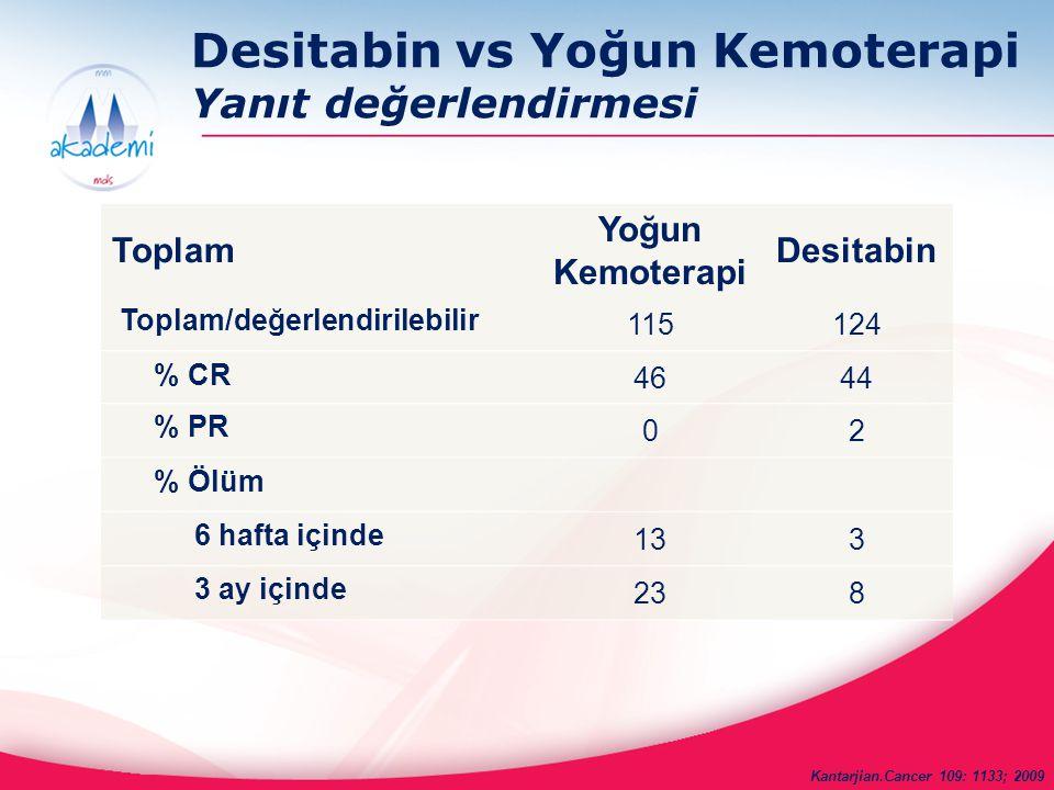 Desitabin vs Yoğun Kemoterapi Yanıt değerlendirmesi Toplam Yoğun Kemoterapi Desitabin Toplam/değerlendirilebilir 115124 % CR 4644 % PR 02 % Ölüm 6 haf