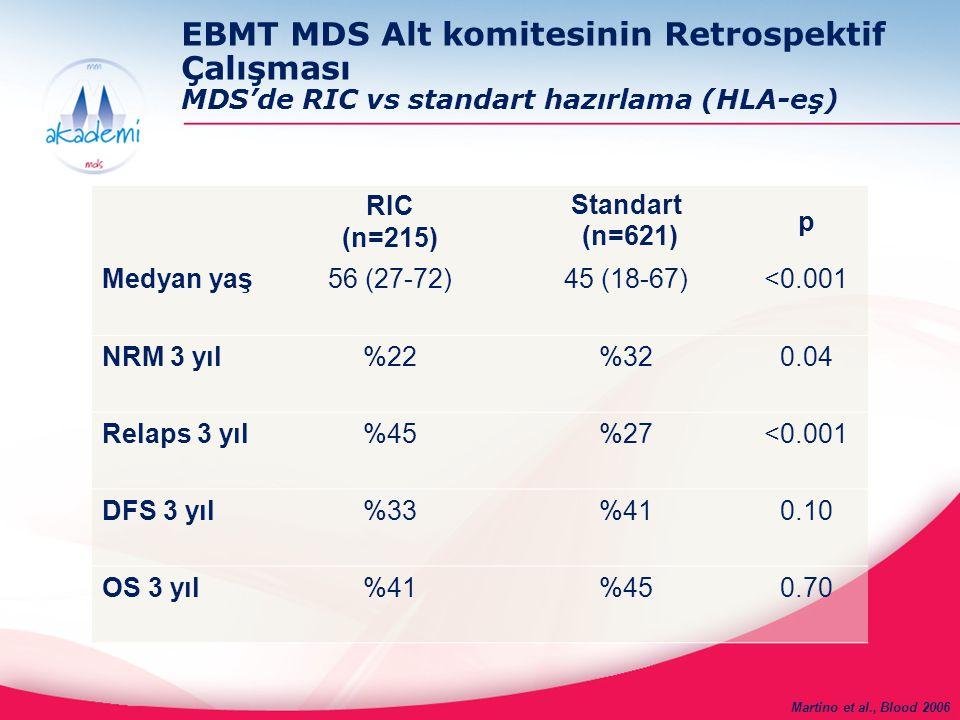 EBMT MDS Alt komitesinin Retrospektif Çalışması MDS'de RIC vs standart hazırlama (HLA-eş) RIC (n=215) Standart (n=621) p Medyan yaş56 (27-72)45 (18-67