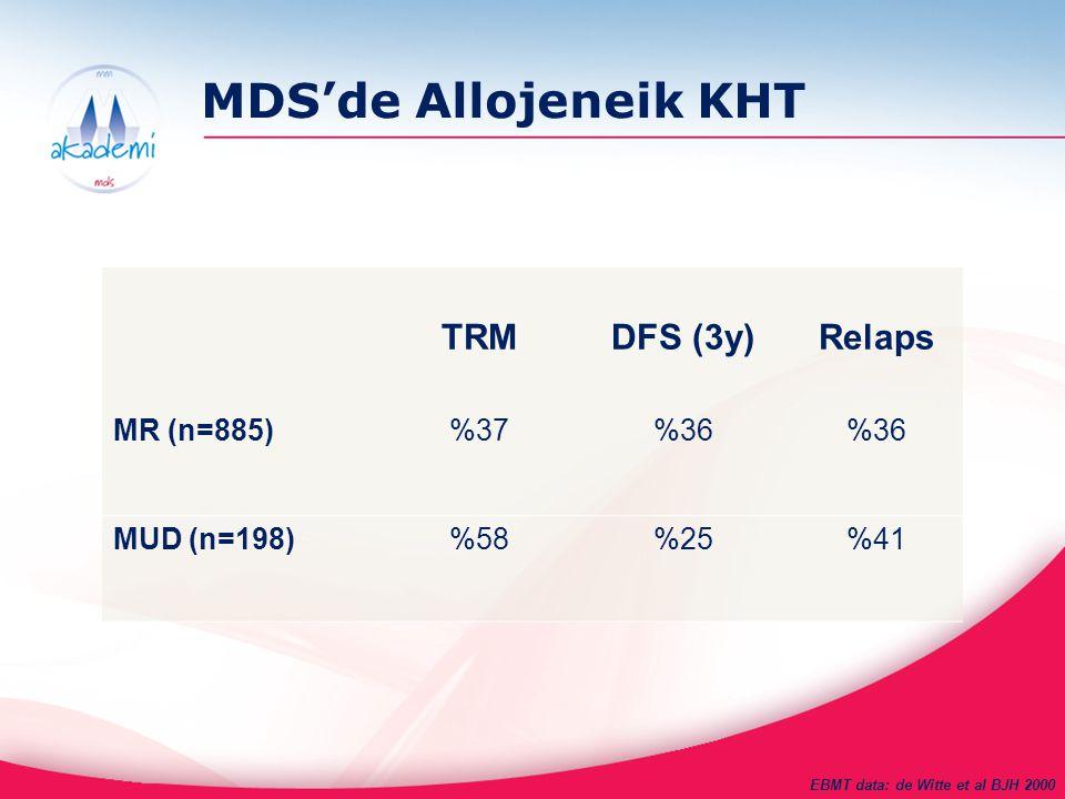 MDS'de Allojeneik KHT TRMDFS (3y)Relaps MR (n=885)%37%36 MUD (n=198)%58%25%41 EBMT data: de Witte et al BJH 2000