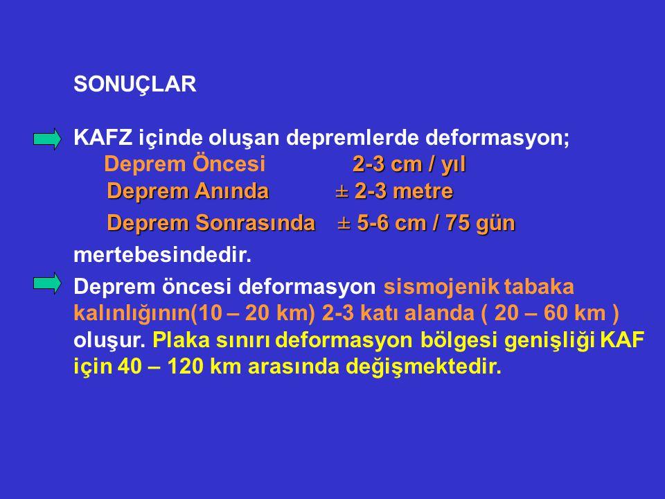 SONUÇLAR KAFZ içinde oluşan depremlerde deformasyon; 2-3 cm / yıl Deprem Öncesi 2-3 cm / yıl Deprem Anında ± 2-3 metre Deprem Anında ± 2-3 metre Depre