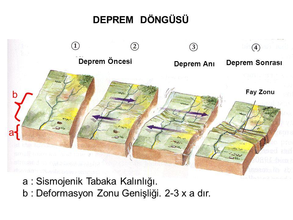 Deprem Öncesi Deprem Anı Deprem Sonrası Fay Zonu DEPREM DÖNGÜSÜ a a : Sismojenik Tabaka Kalınlığı. b : Deformasyon Zonu Genişliği. 2-3 x a dır. b