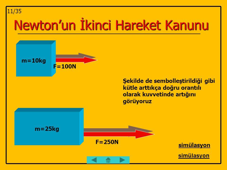 Newton'un İkinci Hareket Kanunu m=10kg F=100N m=25kg F=250N Şekilde de sembolleştirildiği gibi kütle arttıkça doğru orantılı olarak kuvvetinde artığın
