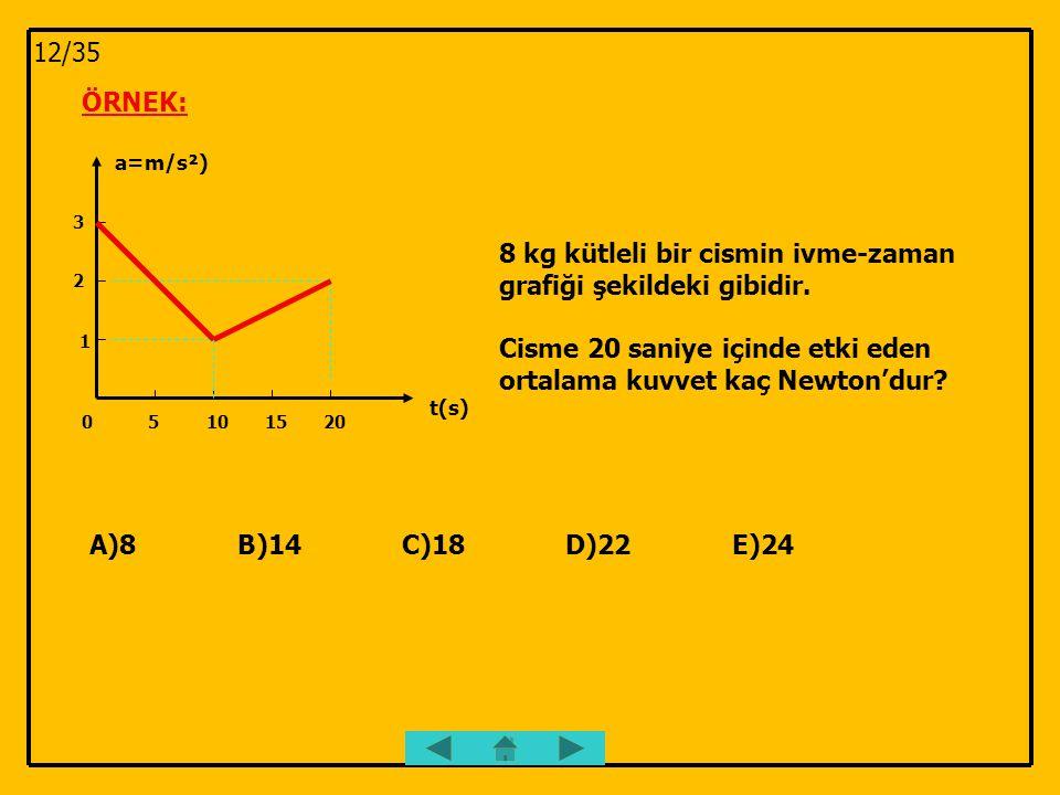 ÖRNEK: 51015200 1 2 3 a=m/s²) t(s) 8 kg kütleli bir cismin ivme-zaman grafiği şekildeki gibidir. Cisme 20 saniye içinde etki eden ortalama kuvvet kaç