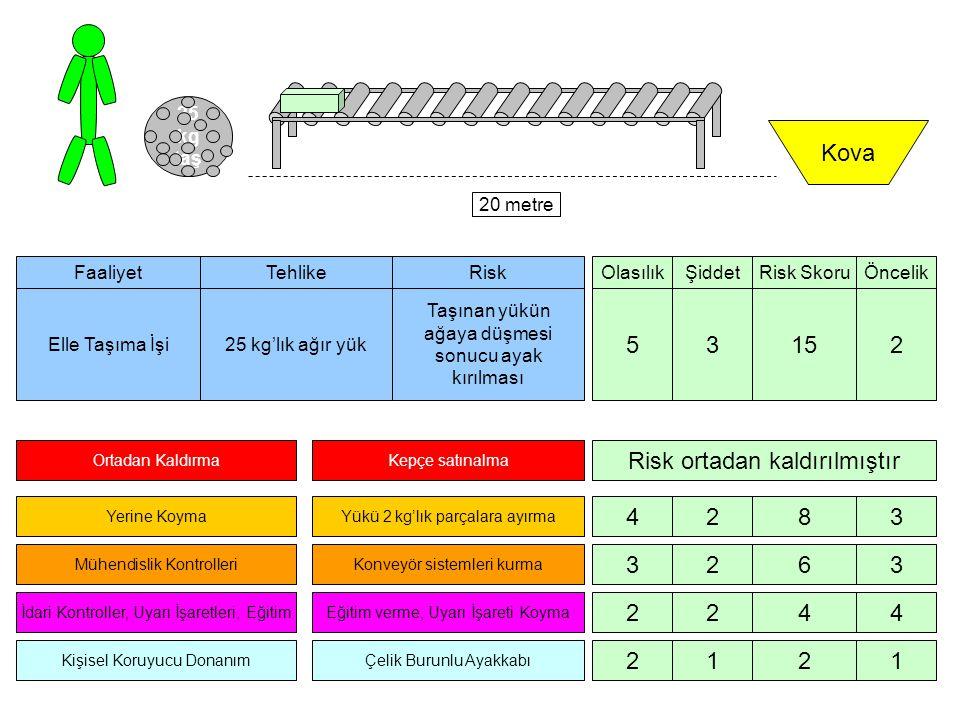 25 kg taş 20 metre Kova Ortadan Kaldırma Yerine Koyma Mühendislik Kontrolleri İdari Kontroller, Uyarı İşaretleri, Eğitim Kişisel Koruyucu Donanım OlasılıkŞiddetRisk Skoru 5315 Kepçe satınalma Yükü 2 kg'lık parçalara ayırma Konveyör sistemleri kurma Eğitim verme, Uyarı İşareti Koyma Çelik Burunlu Ayakkabı Faaliyet Elle Taşıma İşi Tehlike 25 kg'lık ağır yük Risk Taşınan yükün ağaya düşmesi sonucu ayak kırılması Öncelik 2 Risk ortadan kaldırılmıştır 4283 3263 2244 2121