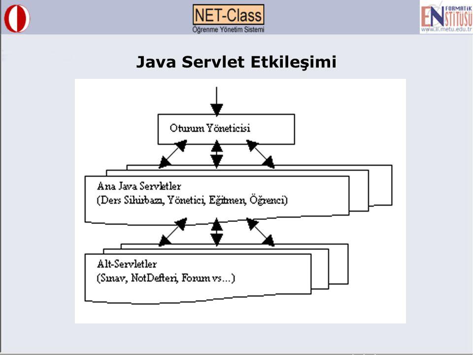 Java Servlet Etkileşimi