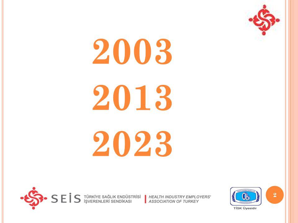 2003 2013 2023 2