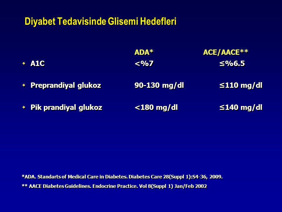 Diyabet Tedavisinde Glisemi Hedefleri ADA* ACE/AACE**  A1C<%7≤%6.5  Preprandiyal glukoz 90-130 mg/dl≤110 mg/dl  Pik prandiyal glukoz<180 mg/dl≤140