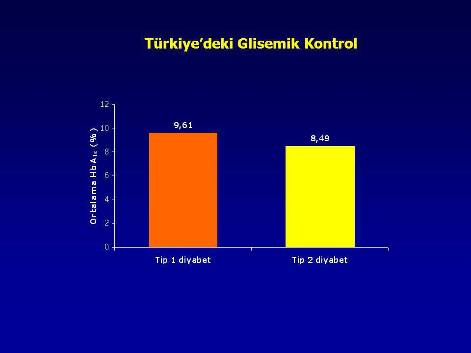Yılmaz T, Sargın M, et al. World Congress on Controversies in Obesity, Diabetes and Hypertension, 2006. Türkiye'deki Glisemik Kontrol