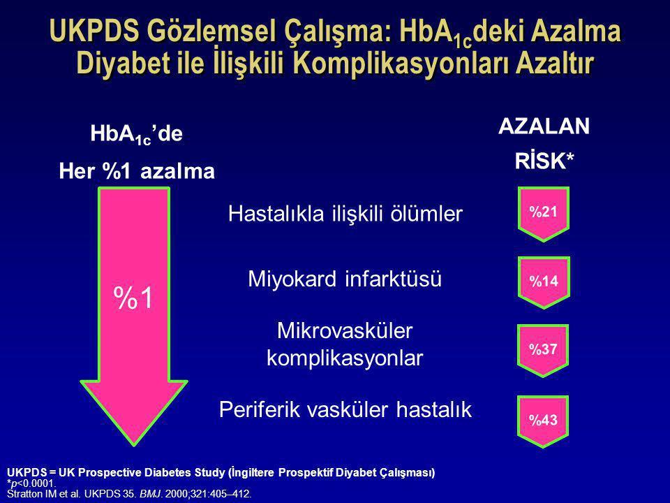 UKPDS Gözlemsel Çalışma: HbA 1c deki Azalma Diyabet ile İlişkili Komplikasyonları Azaltır HbA 1c 'de Her %1 azalma AZALAN RİSK* %1%1 Hastalıkla ilişki