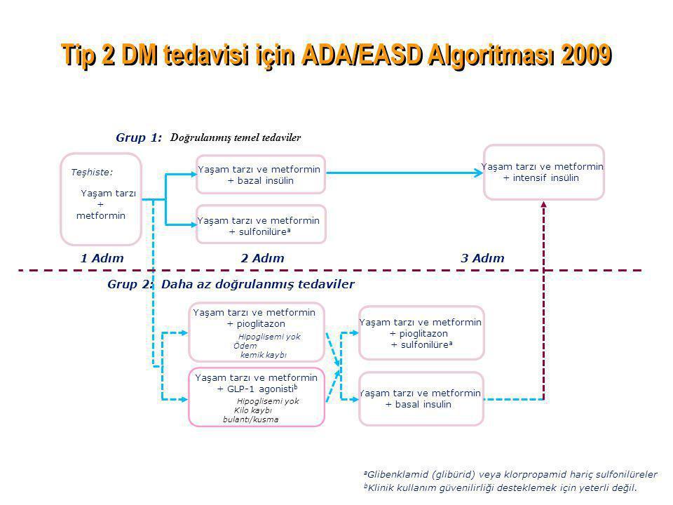 Tip 2 DM tedavisi için ADA/EASD Algoritması 2009 Nathan et al., Diabetes Care 2008;31:1-11. a Glibenklamid (glibürid) veya klorpropamid hariç sulfonil