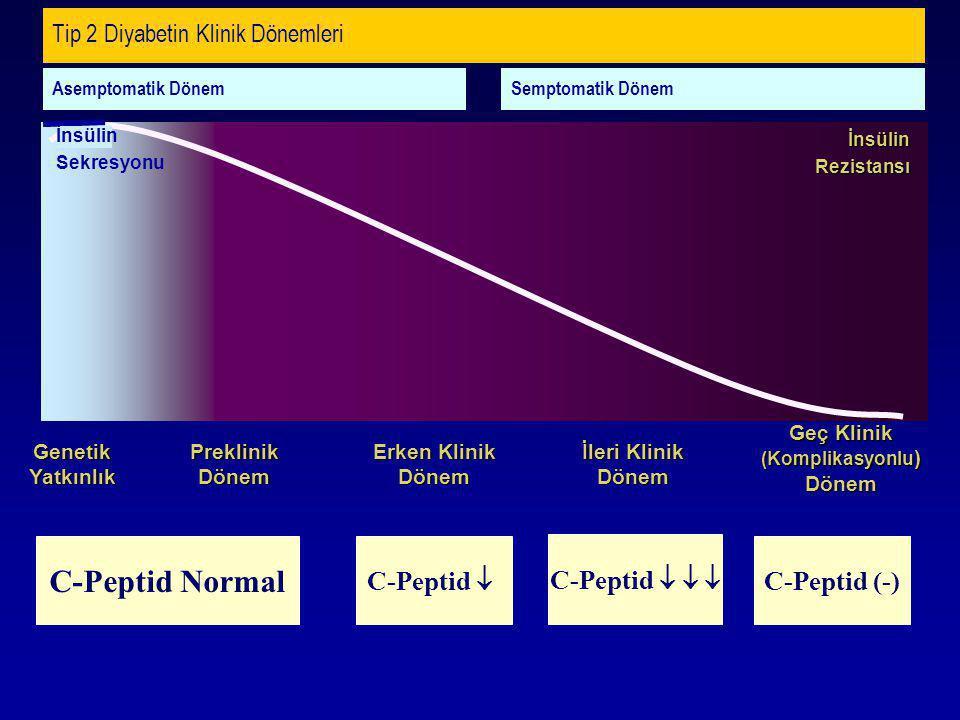 Tip 2 Diyabetin Klinik Dönemleri Genetik Yatkınlık PreklinikDönem Erken Klinik Dönem İnsülinRezistansı İleri Klinik Dönem Geç Klinik (Komplikasyonlu )