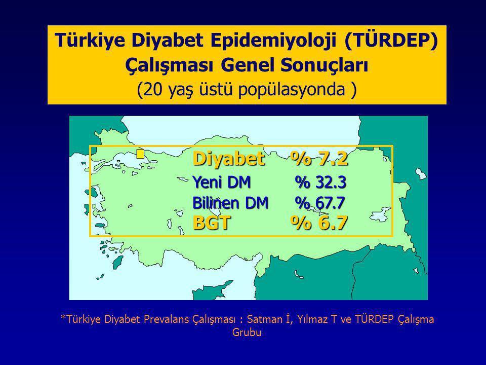 Türkiye Diyabet Epidemiyoloji (TÜRDEP) Çalışması Genel Sonuçları (20 yaş üstü popülasyonda ) Diyabet% 7.2 Yeni DM % 32.3 Bilinen DM % 67.7 BGT% 6.7 *T