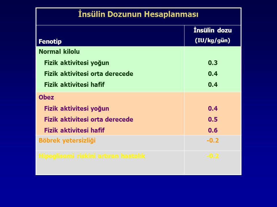 İnsülin Dozunun Hesaplanması Fenotip İnsülin dozu (IU/kg/gün) Normal kilolu Fizik aktivitesi yoğun Fizik aktivitesi orta derecede Fizik aktivitesi haf