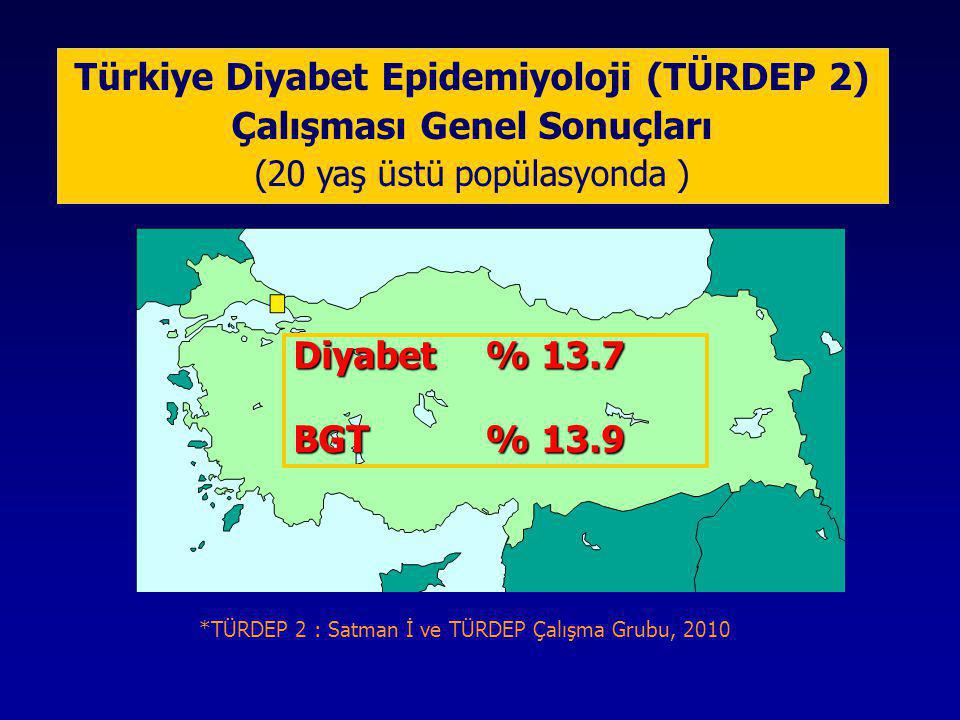 Türkiye Diyabet Epidemiyoloji (TÜRDEP 2) Çalışması Genel Sonuçları (20 yaş üstü popülasyonda ) Diyabet% 13.7 BGT% 13.9 *TÜRDEP 2 : Satman İ ve TÜRDEP