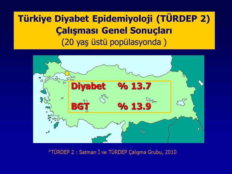 Ortalama Glukoz – HbA1c ilişkisi  Ort.Glukoz (mg/dl): (28.7 x HbA1c) – 46.7 A1c %Ort.
