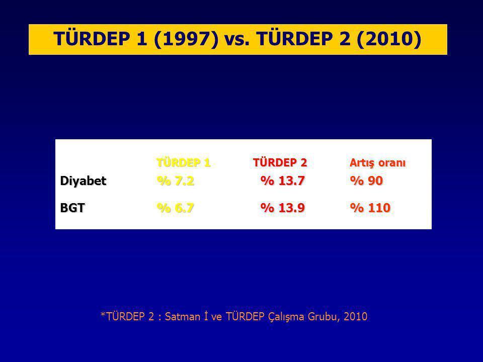 TÜRDEP 1 (1997) vs. TÜRDEP 2 (2010) TÜRDEP 1TÜRDEP 2Artış oranı Diyabet % 7.2 % 13.7% 90 BGT % 6.7 % 13.9% 110 *TÜRDEP 2 : Satman İ ve TÜRDEP Çalışma