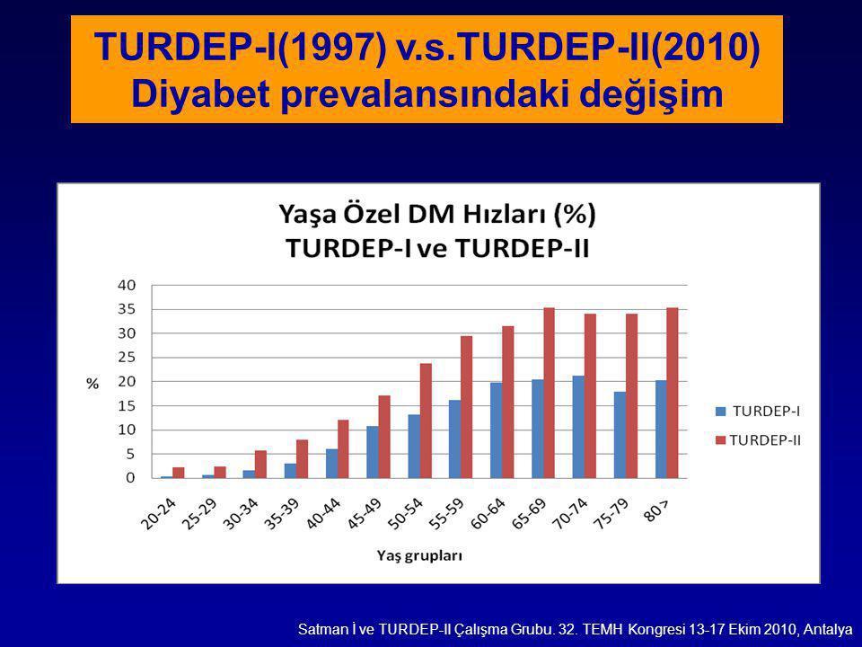 Satman İ ve TURDEP-II Çalışma Grubu. 32. TEMH Kongresi 13-17 Ekim 2010, Antalya TURDEP-I(1997) v.s.TURDEP-II(2010) Diyabet prevalansındaki değişim