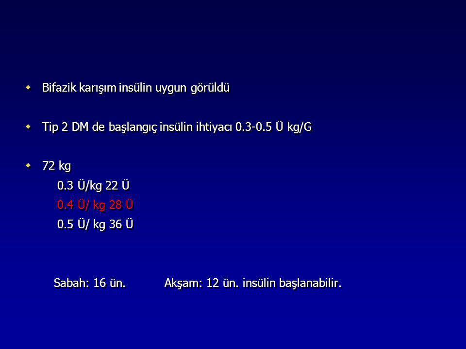 Bifazik karışım insülin uygun görüldü  Tip 2 DM de başlangıç insülin ihtiyacı 0.3-0.5 Ü kg/G  72 kg 0.3 Ü/kg 22 Ü 0.4 Ü/ kg 28 Ü 0.5 Ü/ kg 36 Ü Sa