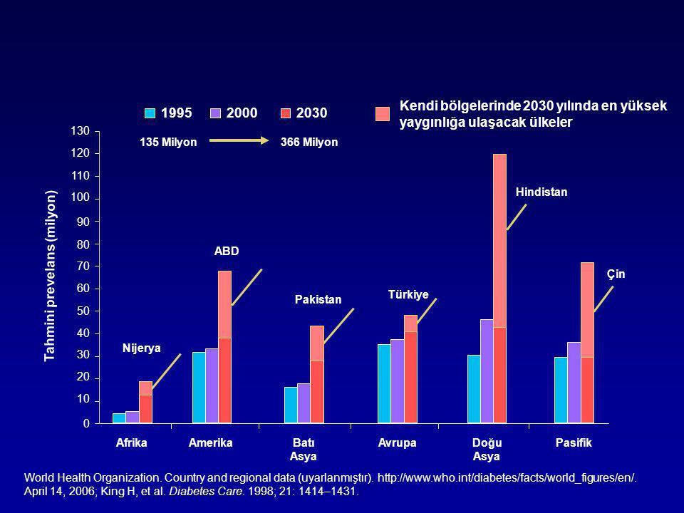 Tip 2 Diyabetin Doğal Seyri Yıllar -10 -5 0 5 10 15 20 25 30 350 300 250 200 150 100 50 Insulin Düzeyi İnsulin Direnci Beta-hücre Yetersizliği 250 200 150 100 50 0 Relatif beta-hücre fonksiyonu (%) Açlık Glukozu Postprandiyal Glukoz (mg/dl) TANI Klinik Bulgular Makrovasküler Değişiklikler Obezite IGT Diyabet Kontrolsüz hiperglisemi Mikrovasküler Değişiklikler Adapted from Type 2 Diabetes BASICS.