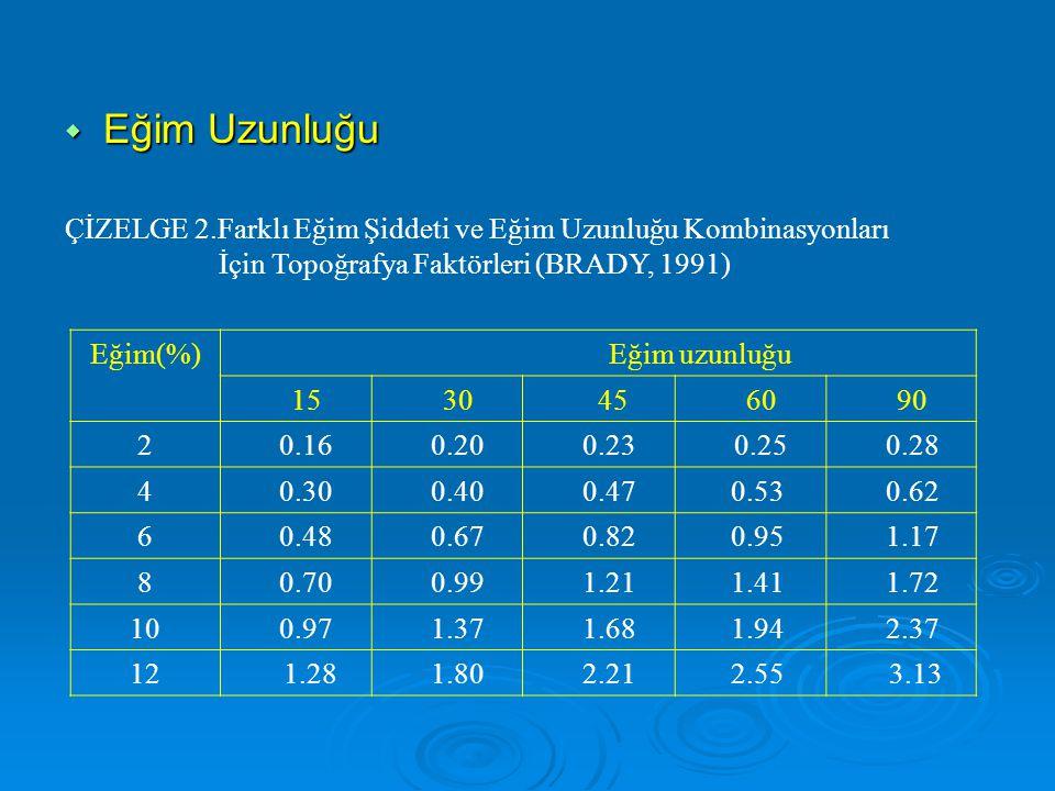  Eğim Uzunluğu Eğim(%) Eğim uzunluğu 15 30 45 60 90 2 0.16 0.20 0.23 0.25 0.28 4 0.30 0.40 0.47 0.53 0.62 6 0.48 0.67 0.82 0.95 1.17 8 0.70 0.99 1.21 1.41 1.72 10 0.97 1.37 1.68 1.94 2.37 12 1.28 1.80 2.21 2.55 3.13 ÇİZELGE 2.Farklı Eğim Şiddeti ve Eğim Uzunluğu Kombinasyonları İçin Topoğrafya Faktörleri (BRADY, 1991)