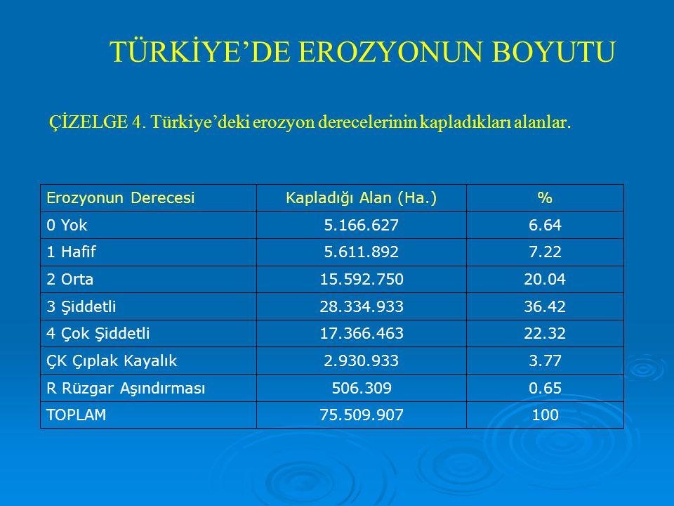 ÇİZELGE 4.Türkiye'deki erozyon derecelerinin kapladıkları alanlar.
