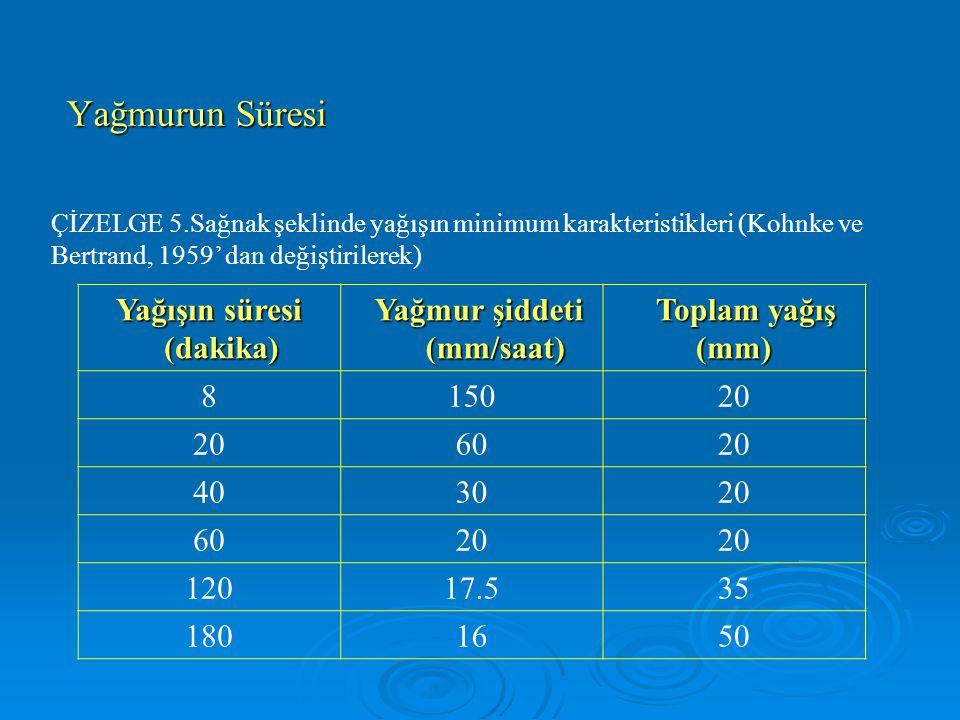 Yağmur Damlalarının Büyüklüğü Ve Hızı Yağmur şiddeti Yağmur şiddeti (mm/saat) (mm/saat) Ortalama damla çapı (mm) 0.250.75-1.00 1.251.00-1.25 2.51.25-1.50 12.51.75-2.00 25.02.00-2.25 50.02.25-2.50 100.02.75-3.00 150.03.00-3.25 ÇİZELGE Yağış şiddeti ile ortalama damla büyüklüğü arasındaki ilişki (Kohnke ve Bertrand, 1959'dan değiştirilerek)