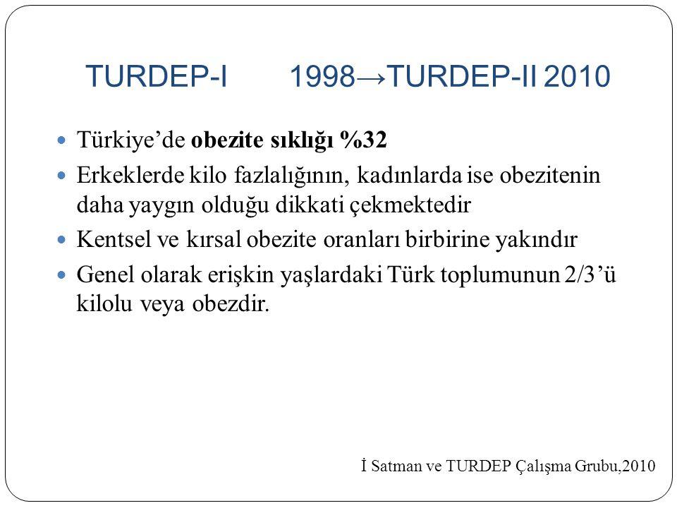 TURDEP-I1998→TURDEP-II 2010 Türkiye'de obezite sıklığı %32 Erkeklerde kilo fazlalığının, kadınlarda ise obezitenin daha yaygın olduğu dikkati çekmekte